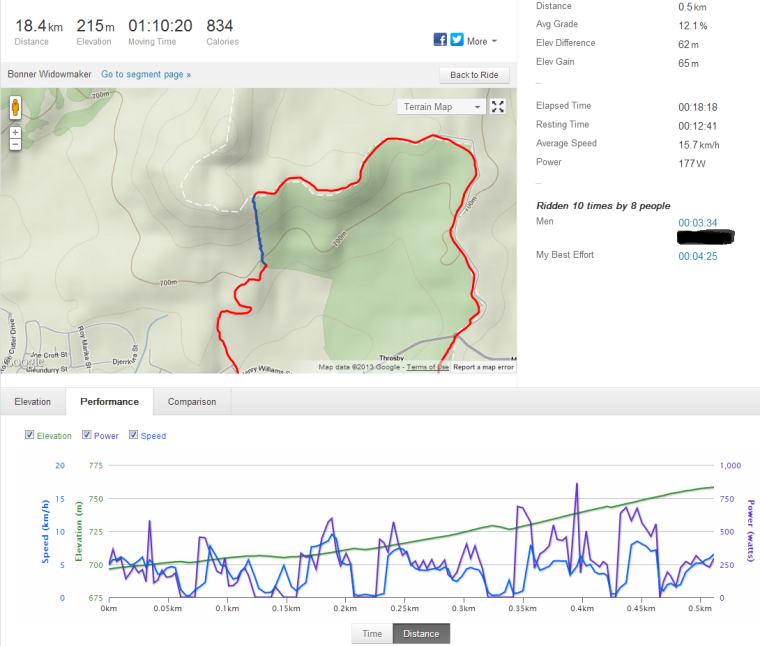 Strava view of Bonner Widowmaker segment