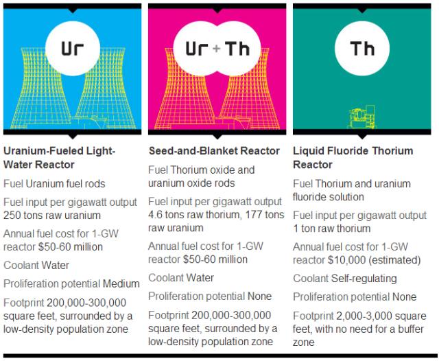 Liquid Fluoride Thorium Reactors