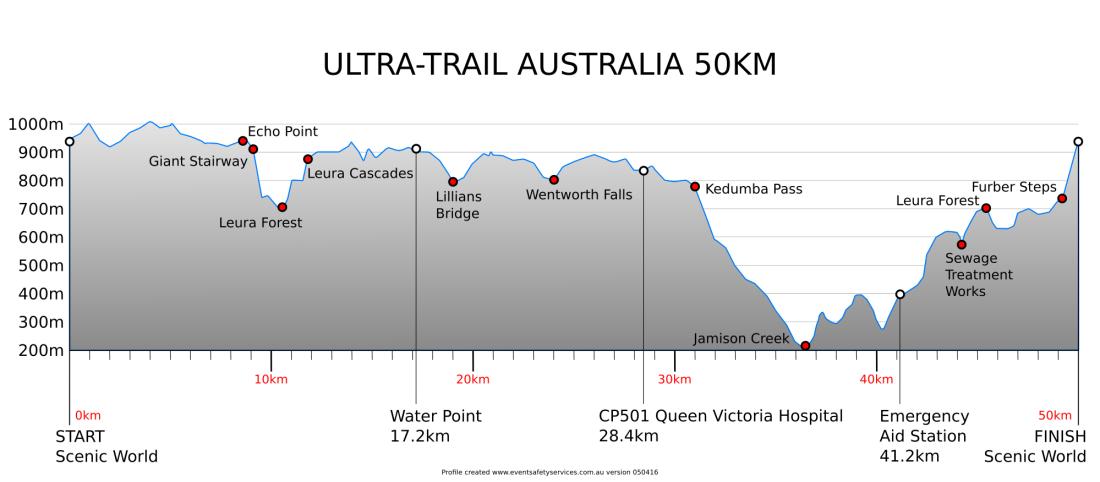 50km-course-profile