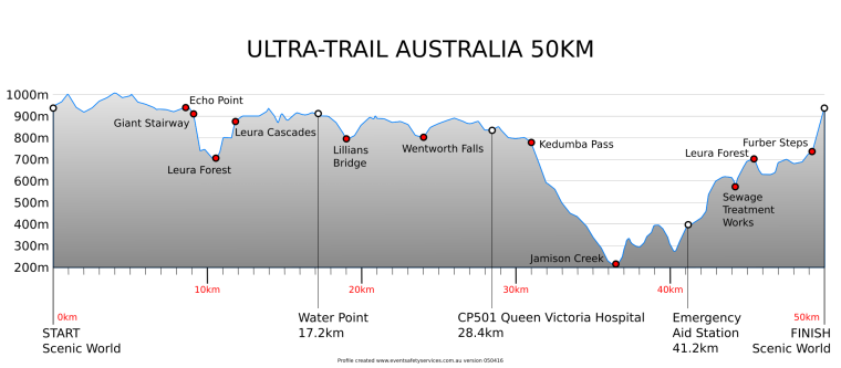 50km-course-profile