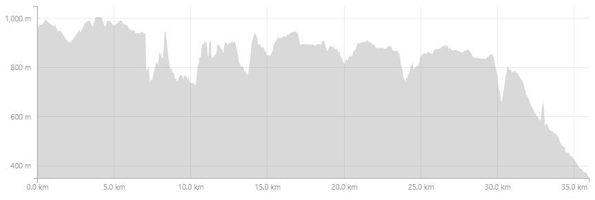UTA50_36km_profile